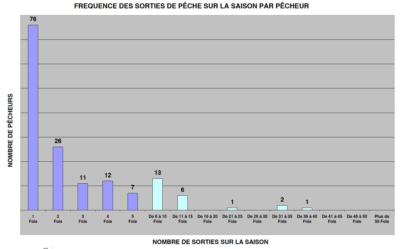 Nombre de prises par taille